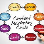 Контент-маркетинг: инструменты и тренды будущего